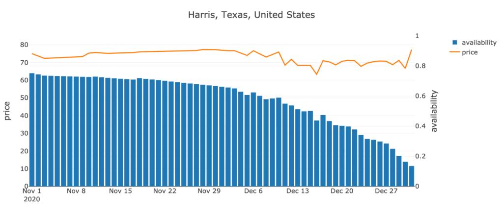 Harris, Texas, US