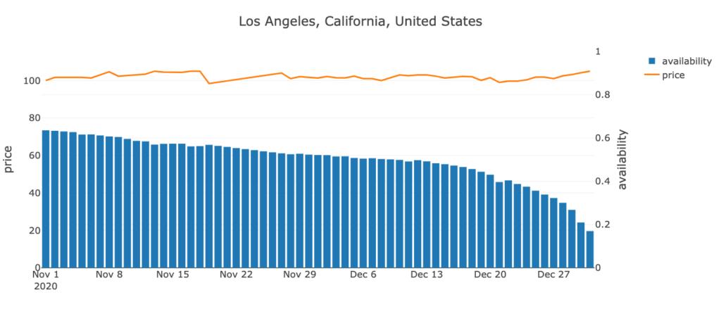 Los Angeles County, California, US