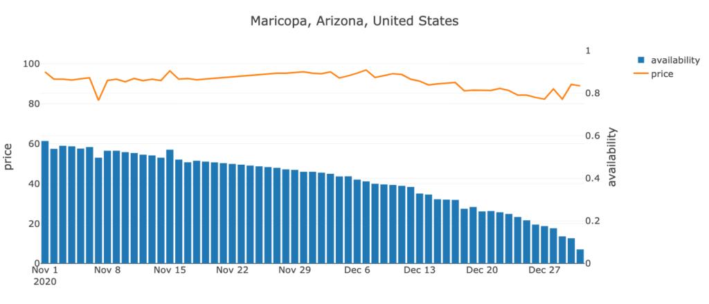 Maricopa, Arizona, US