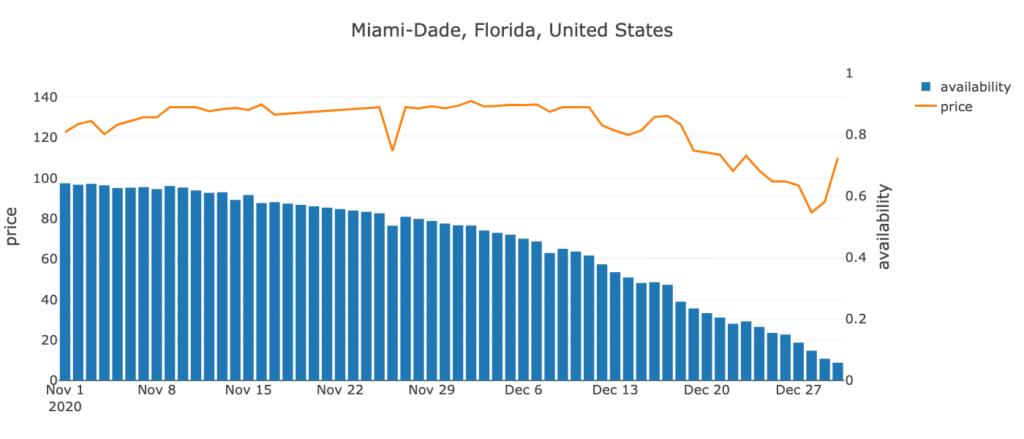 Miami-Dade, Florida, US
