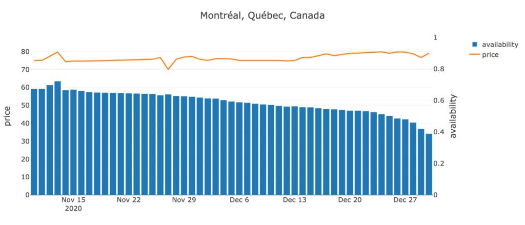 Montréal, Québec, Canada