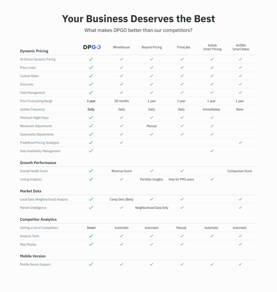 Updated DPGO Competitor Analysis Chart