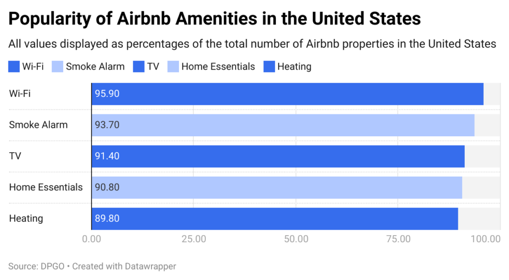 popularity-of-airbnb-amenities-in-the-united-states