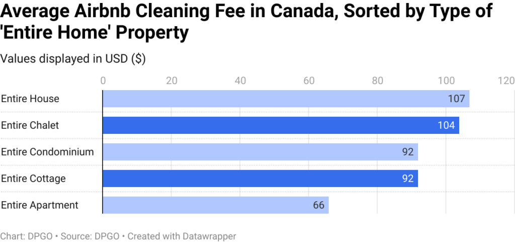 average-airbnb-cleaning-fee-in-canada-sorted-by-type-of-entire-home-property