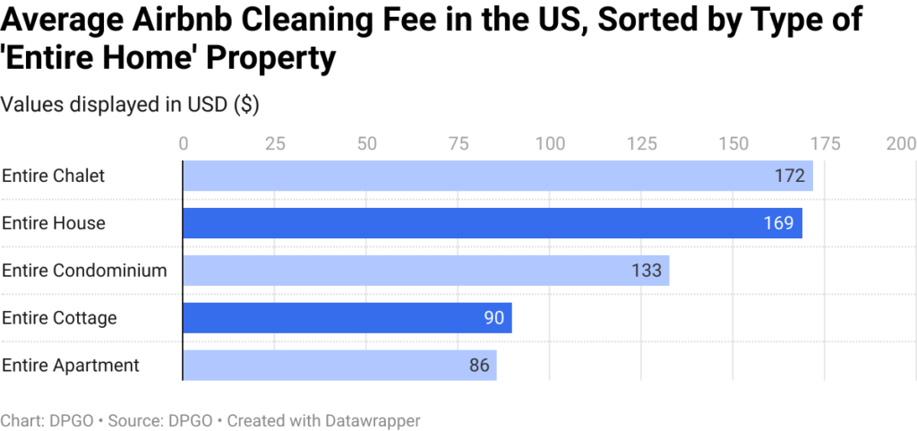 average-airbnb-cleaning-fee-in-the-us-sorted-by-type-of-entire-home-property-nbsp-