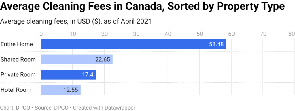 average-cleaning-fees-in-canada-sorted-by-property-type