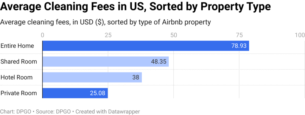 average-cleaning-fees-in-us-sorted-by-property-type