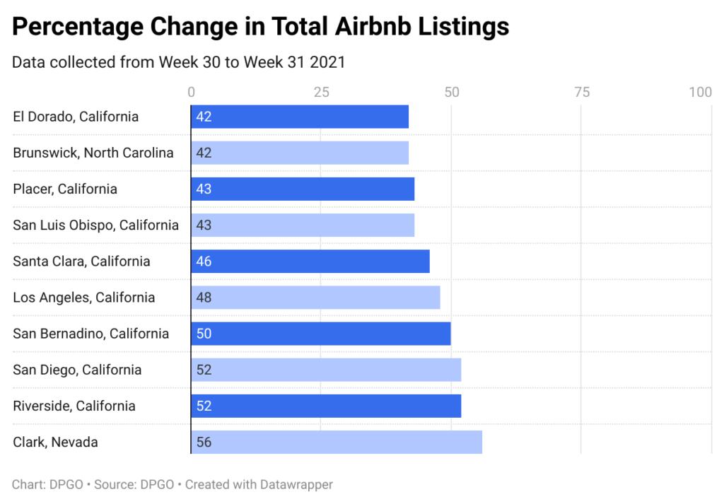 Percentage change in total Airbnb listings - DPGO Airbnb data
