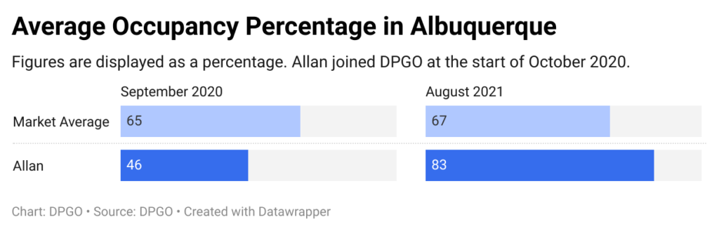 Average occupancy percentage in Albuquerque, NM in September 2020 and August 2021.